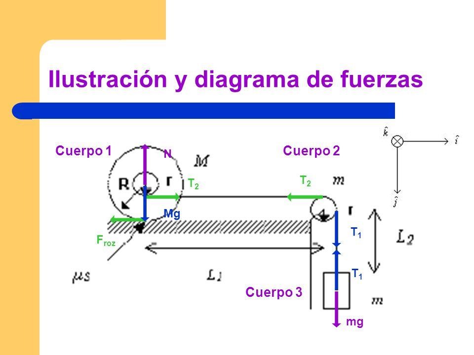 Ilustración y diagrama de fuerzas