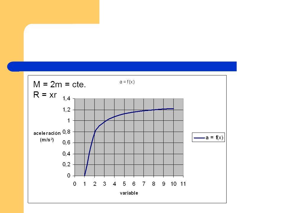 M = 2m = cte. R = xr