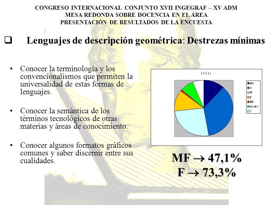 Lenguajes de descripción geométrica: Destrezas mínimas