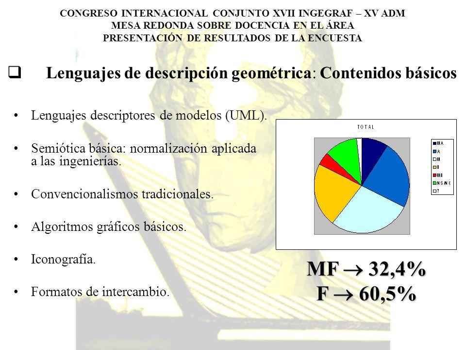 Lenguajes de descripción geométrica: Contenidos básicos
