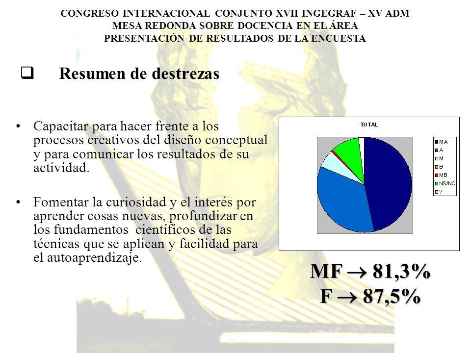 MF  81,3% F  87,5% Resumen de destrezas