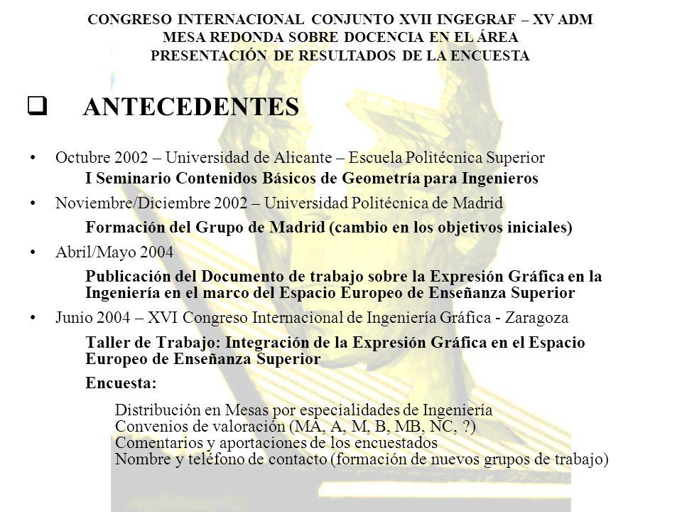 ANTECEDENTES Octubre 2002 – Universidad de Alicante – Escuela Politécnica Superior. I Seminario Contenidos Básicos de Geometría para Ingenieros.