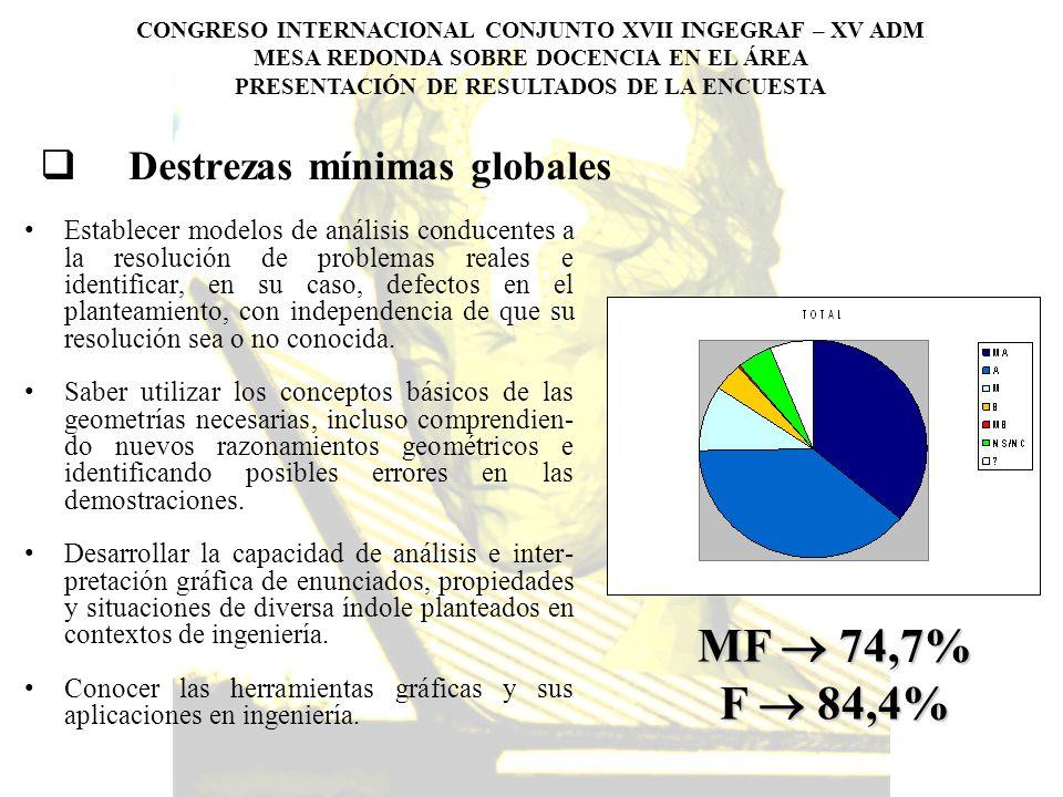 Destrezas mínimas globales