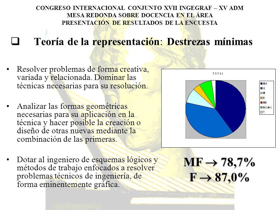 Teoría de la representación: Destrezas mínimas