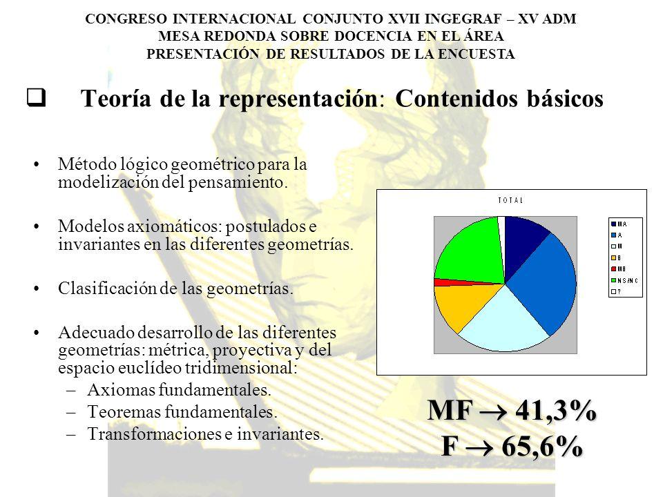 Teoría de la representación: Contenidos básicos