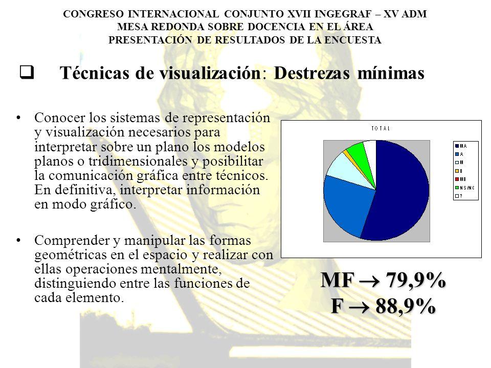 Técnicas de visualización: Destrezas mínimas