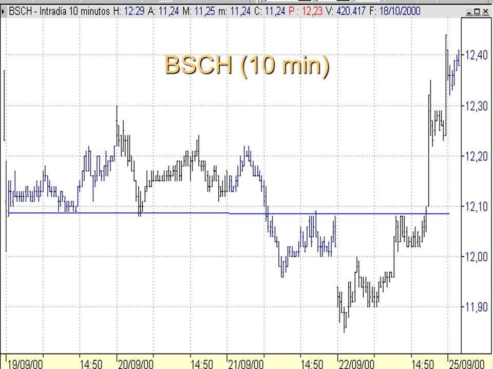 BSCH (10 min)
