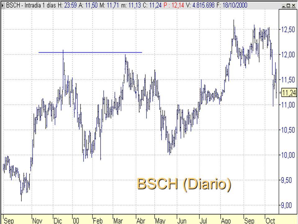 BSCH (Diario)