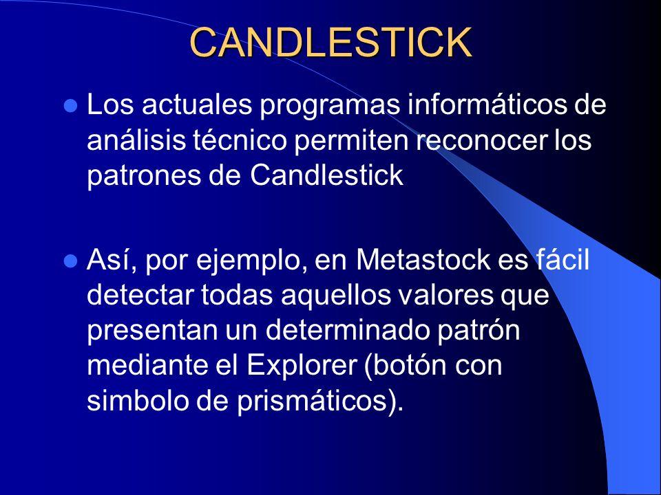 CANDLESTICK Los actuales programas informáticos de análisis técnico permiten reconocer los patrones de Candlestick.