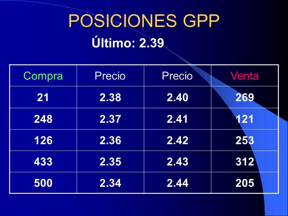 POSICIONES GPP Último: 2.39 Compra Precio Venta 21 2.38 2.40 269 248