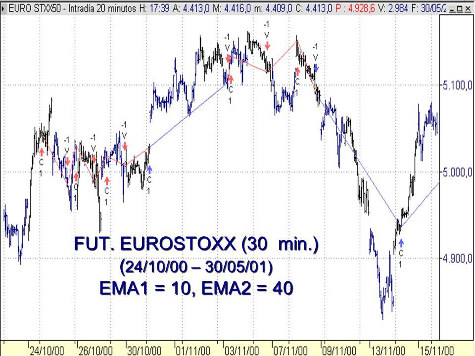 FUT. EUROSTOXX (30 min.) (24/10/00 – 30/05/01) EMA1 = 10, EMA2 = 40
