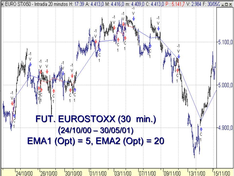 FUT. EUROSTOXX (30 min.) (24/10/00 – 30/05/01) EMA1 (Opt) = 5, EMA2 (Opt) = 20