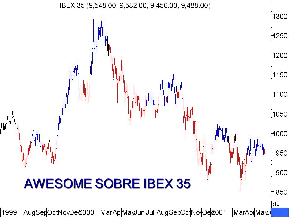 AWESOME SOBRE IBEX 35