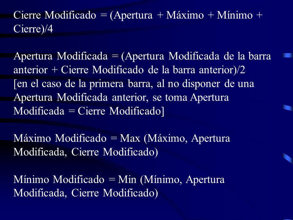 Cierre Modificado = (Apertura + Máximo + Mínimo + Cierre)/4