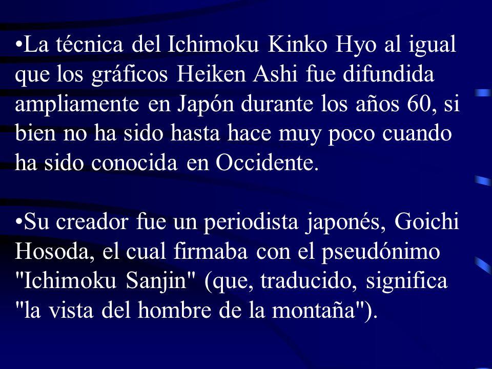 La técnica del Ichimoku Kinko Hyo al igual que los gráficos Heiken Ashi fue difundida ampliamente en Japón durante los años 60, si bien no ha sido hasta hace muy poco cuando ha sido conocida en Occidente.