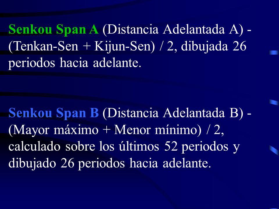 Senkou Span A (Distancia Adelantada A) - (Tenkan-Sen + Kijun-Sen) / 2, dibujada 26 periodos hacia adelante.