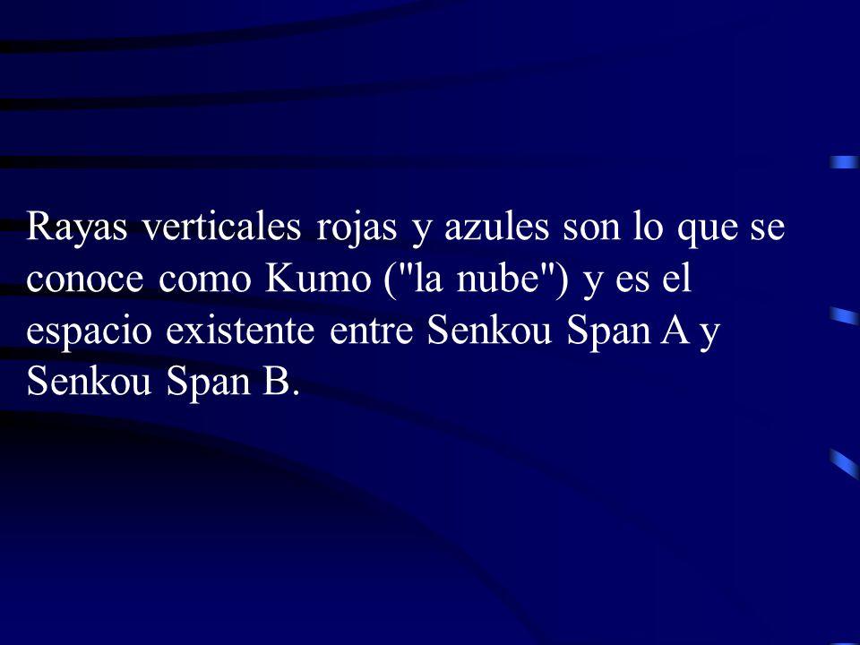 Rayas verticales rojas y azules son lo que se conoce como Kumo ( la nube ) y es el espacio existente entre Senkou Span A y Senkou Span B.