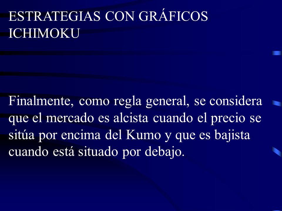 ESTRATEGIAS CON GRÁFICOS ICHIMOKU