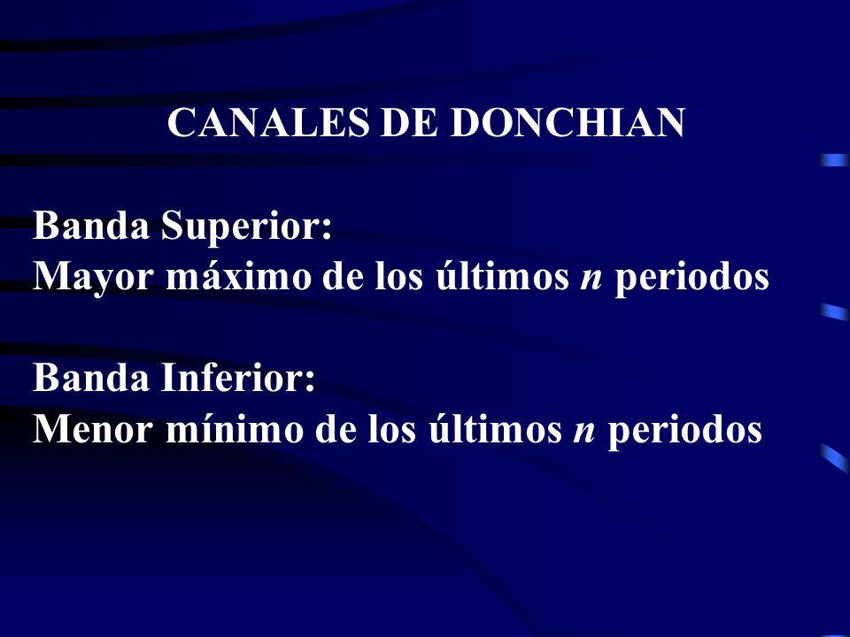 CANALES DE DONCHIAN Banda Superior: Mayor máximo de los últimos n periodos.