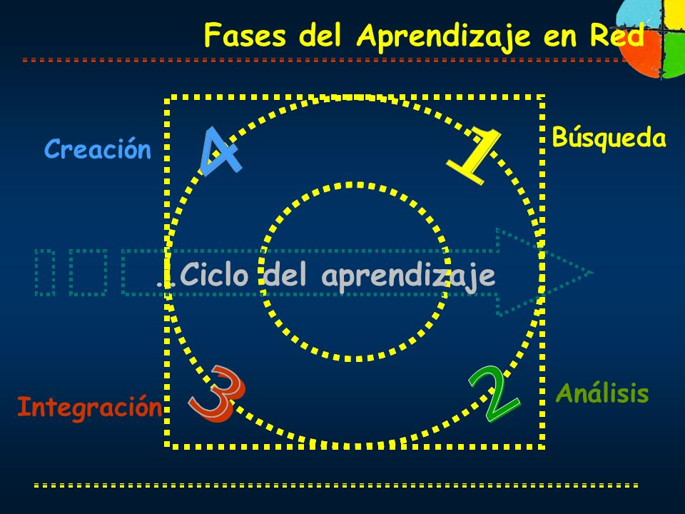 ..Ciclo del aprendizaje Fases del Aprendizaje en Red Búsqueda Creación