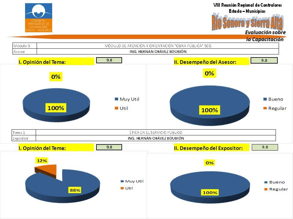 Evaluación sobre la Capacitación. I. Opinión del Tema: II. Desempeño del Asesor: I. Opinión del Tema: