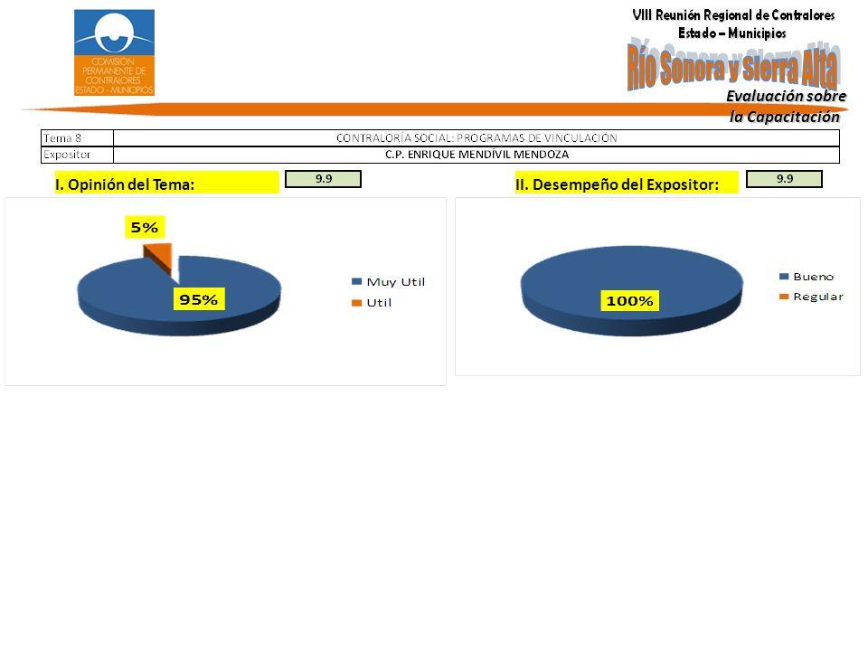 Evaluación sobre la Capacitación I. Opinión del Tema: II. Desempeño del Expositor: