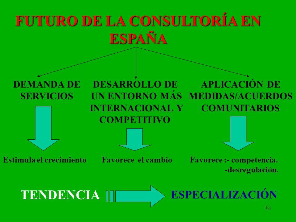 FUTURO DE LA CONSULTORÍA EN ESPAÑA