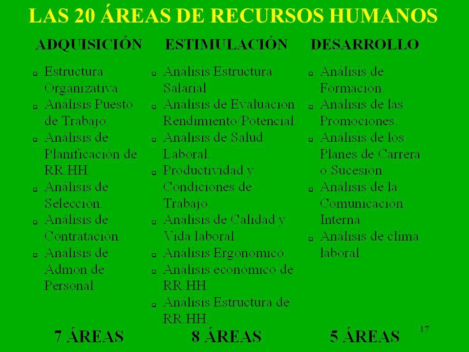 LAS 20 ÁREAS DE RECURSOS HUMANOS