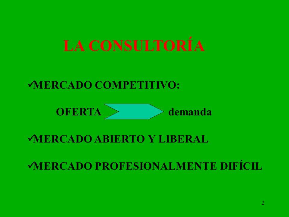 LA CONSULTORÍA MERCADO COMPETITIVO: OFERTA demanda