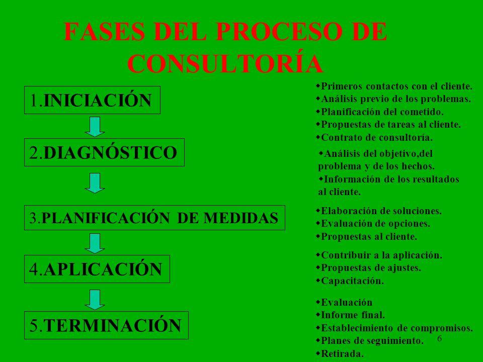 FASES DEL PROCESO DE CONSULTORÍA