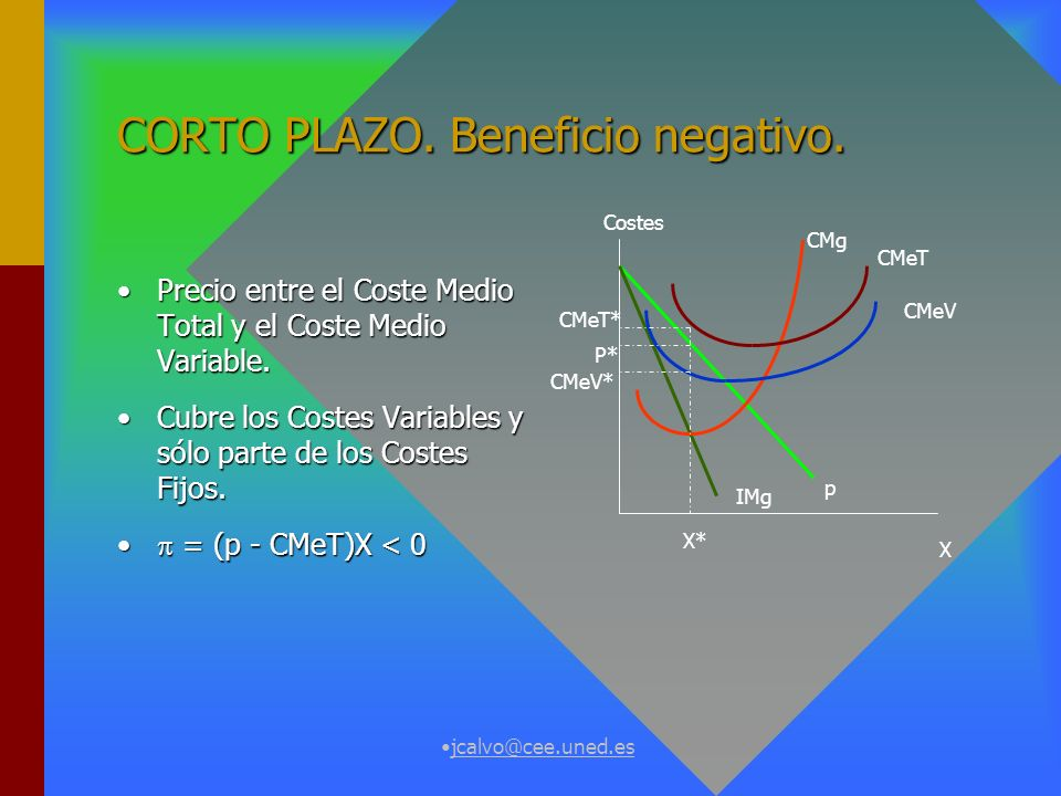 CORTO PLAZO. Beneficio negativo.