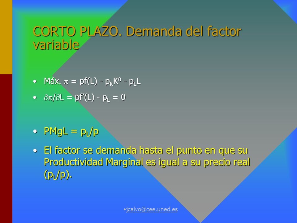 CORTO PLAZO. Demanda del factor variable