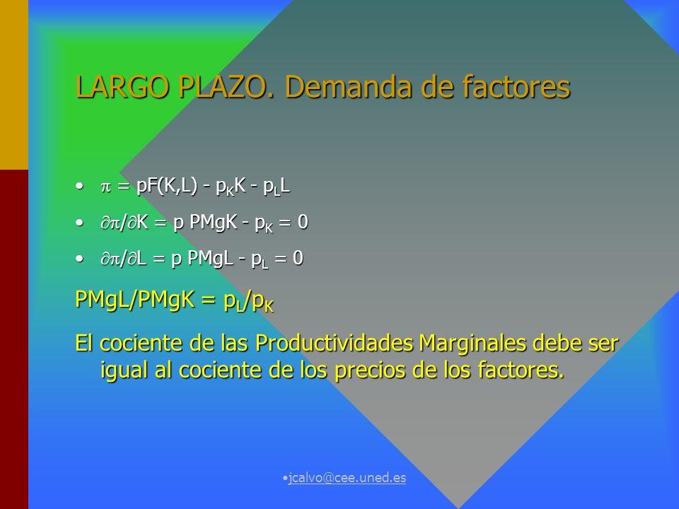 LARGO PLAZO. Demanda de factores