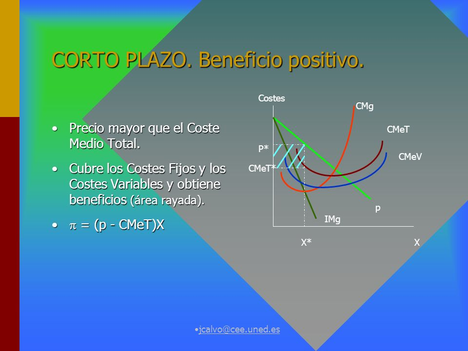 CORTO PLAZO. Beneficio positivo.