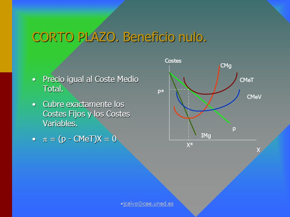 CORTO PLAZO. Beneficio nulo.