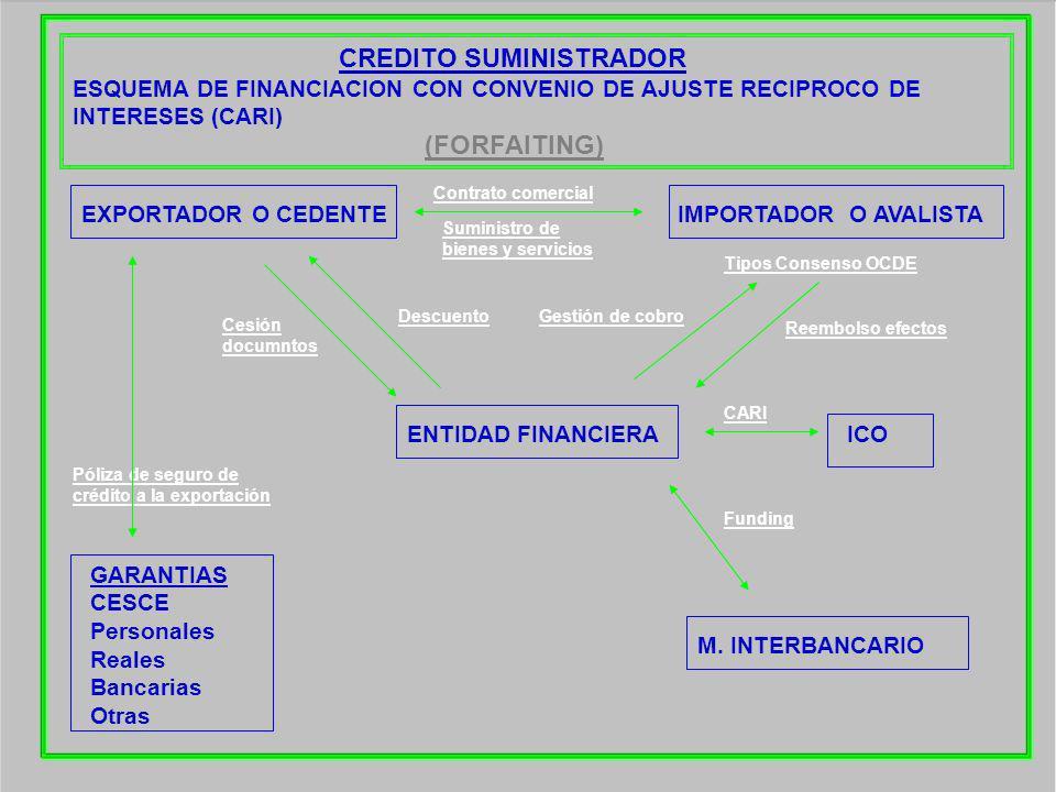 CREDITO SUMINISTRADOR ESQUEMA DE FINANCIACION CON CONVENIO DE AJUSTE RECIPROCO DE INTERESES (CARI)