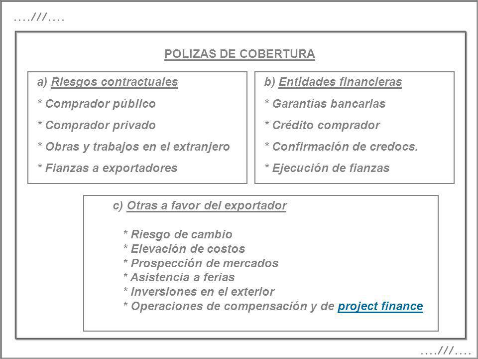 a) Riesgos contractuales * Comprador público * Comprador privado