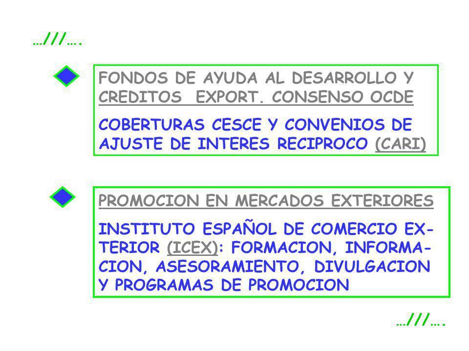 …///….FONDOS DE AYUDA AL DESARROLLO Y CREDITOS EXPORT. CONSENSO OCDE. COBERTURAS CESCE Y CONVENIOS DE AJUSTE DE INTERES RECIPROCO (CARI)