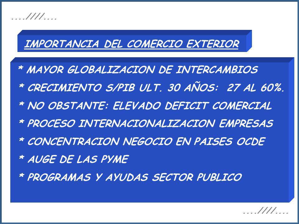 IMPORTANCIA DEL COMERCIO EXTERIOR