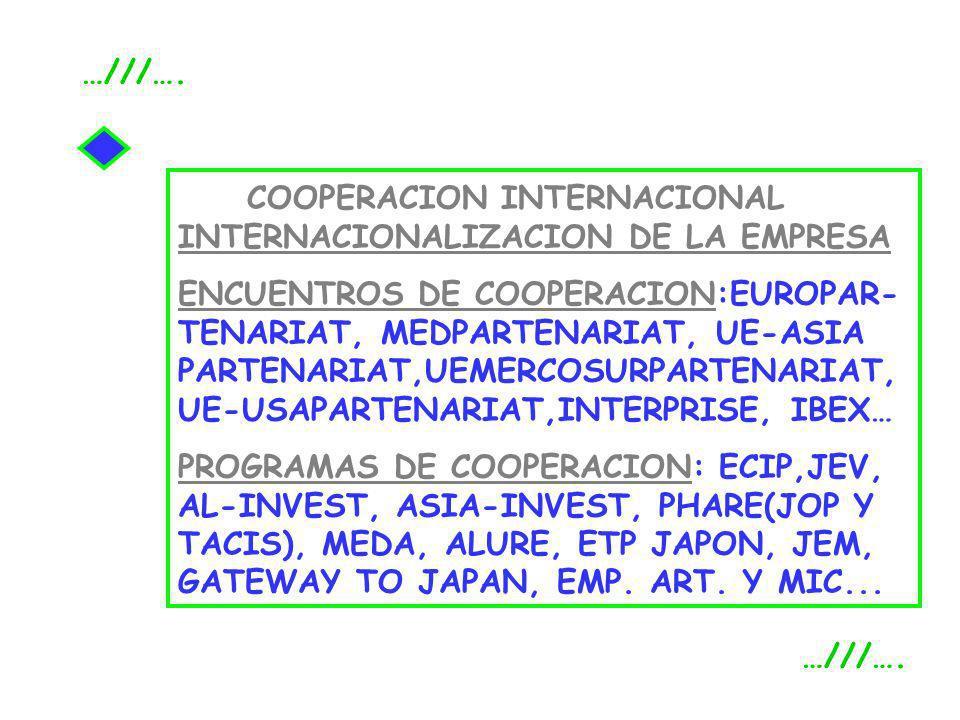 …///…. COOPERACION INTERNACIONAL INTERNACIONALIZACION DE LA EMPRESA.