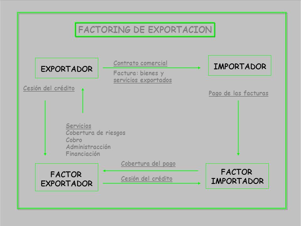 FACTORING DE EXPORTACION