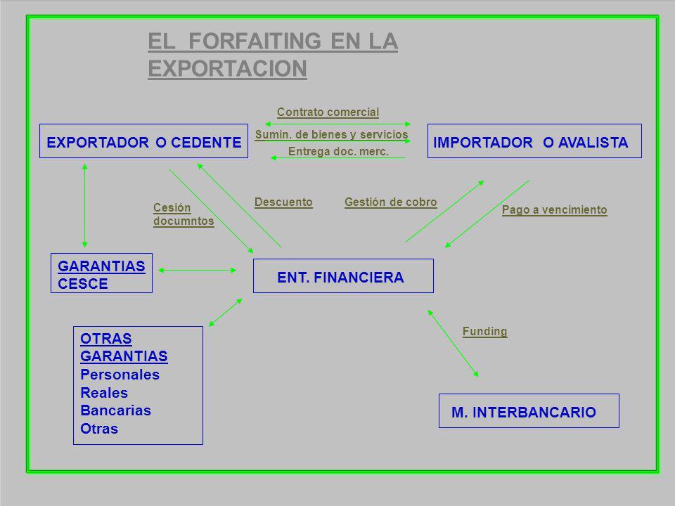 EL FORFAITING EN LA EXPORTACION