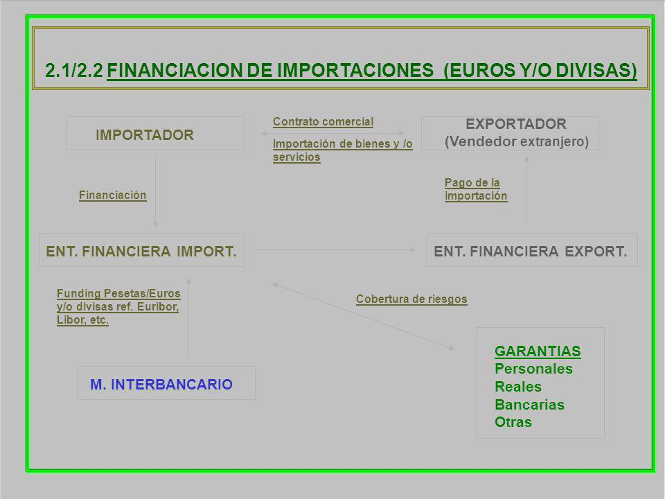2.1/2.2 FINANCIACION DE IMPORTACIONES (EUROS Y/O DIVISAS)