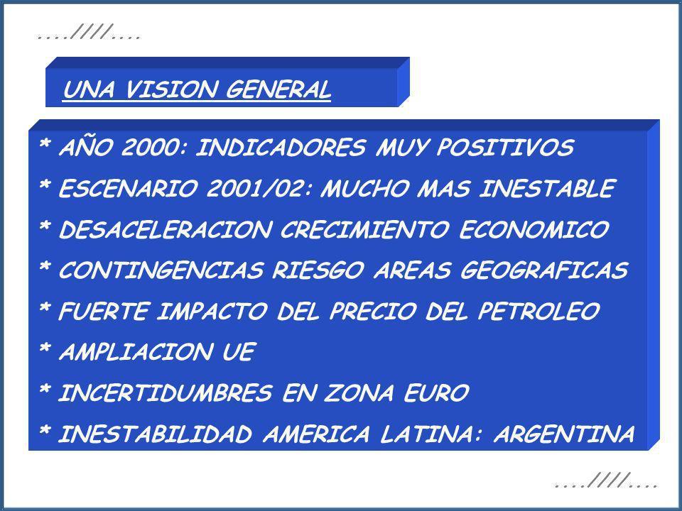 UNA VISION GENERAL * AÑO 2000: INDICADORES MUY POSITIVOS