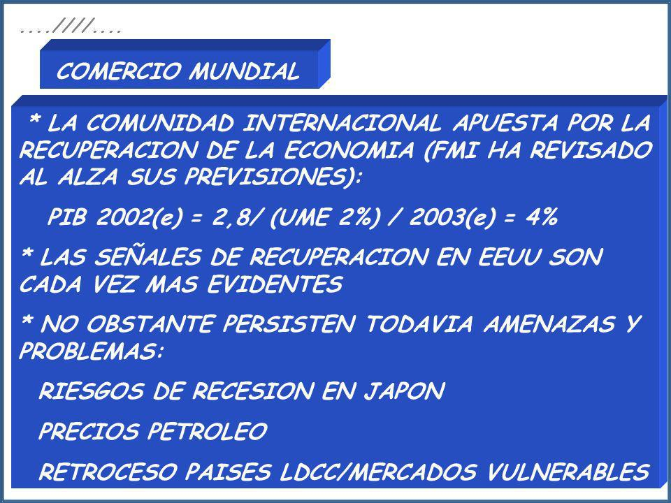 ....////.... COMERCIO MUNDIAL. * LA COMUNIDAD INTERNACIONAL APUESTA POR LA RECUPERACION DE LA ECONOMIA (FMI HA REVISADO AL ALZA SUS PREVISIONES):