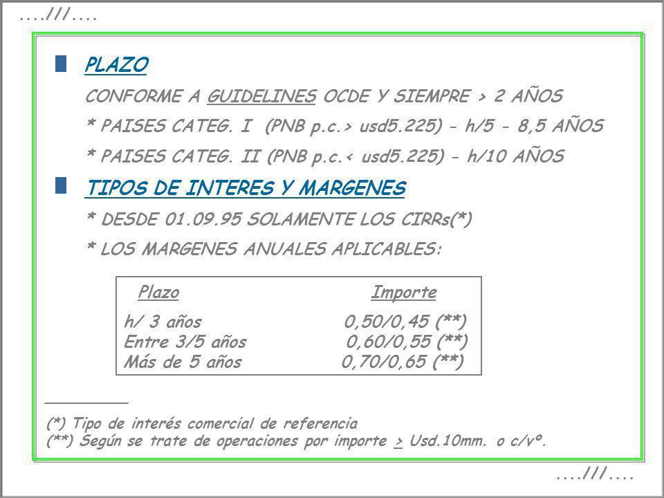 TIPOS DE INTERES Y MARGENES