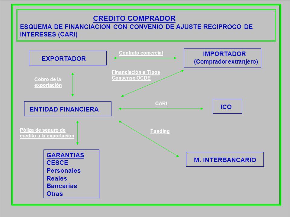CREDITO COMPRADOR ESQUEMA DE FINANCIACION CON CONVENIO DE AJUSTE RECIPROCO DE INTERESES (CARI)