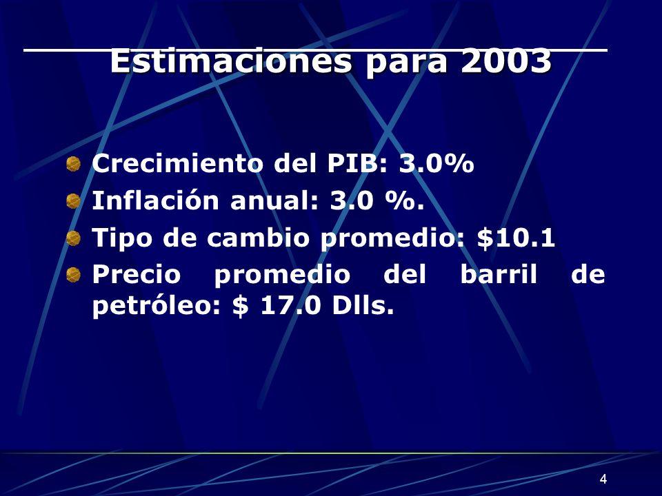 Estimaciones para 2003 Crecimiento del PIB: 3.0%