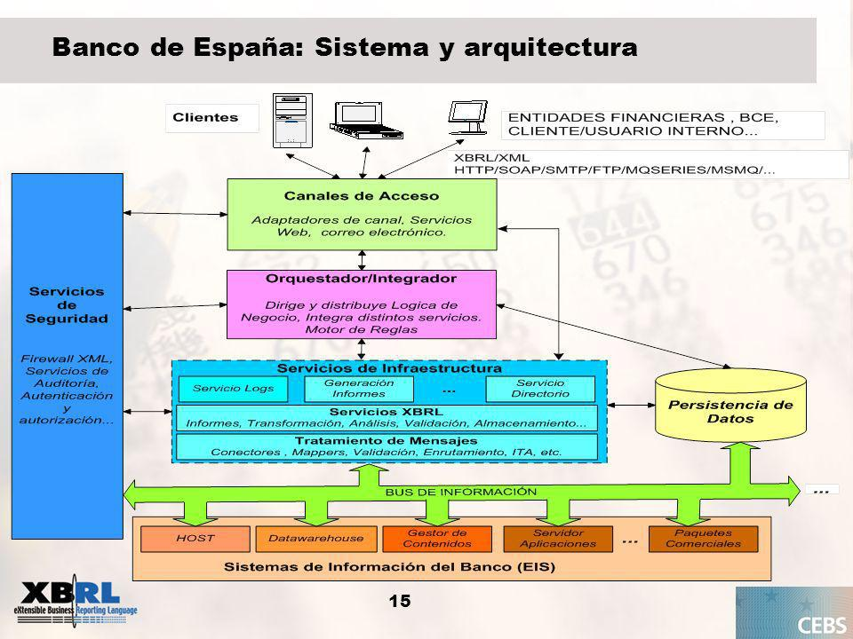 Banco de España: Sistema y arquitectura
