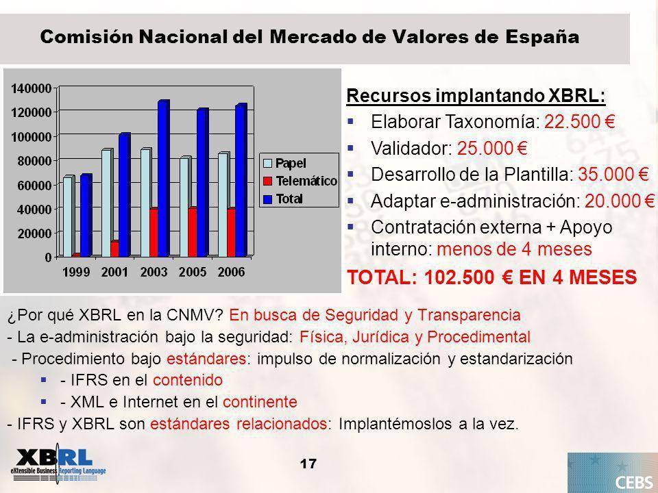 Comisión Nacional del Mercado de Valores de España